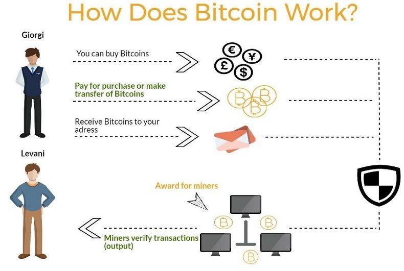 how do i buy a share of bitcoin